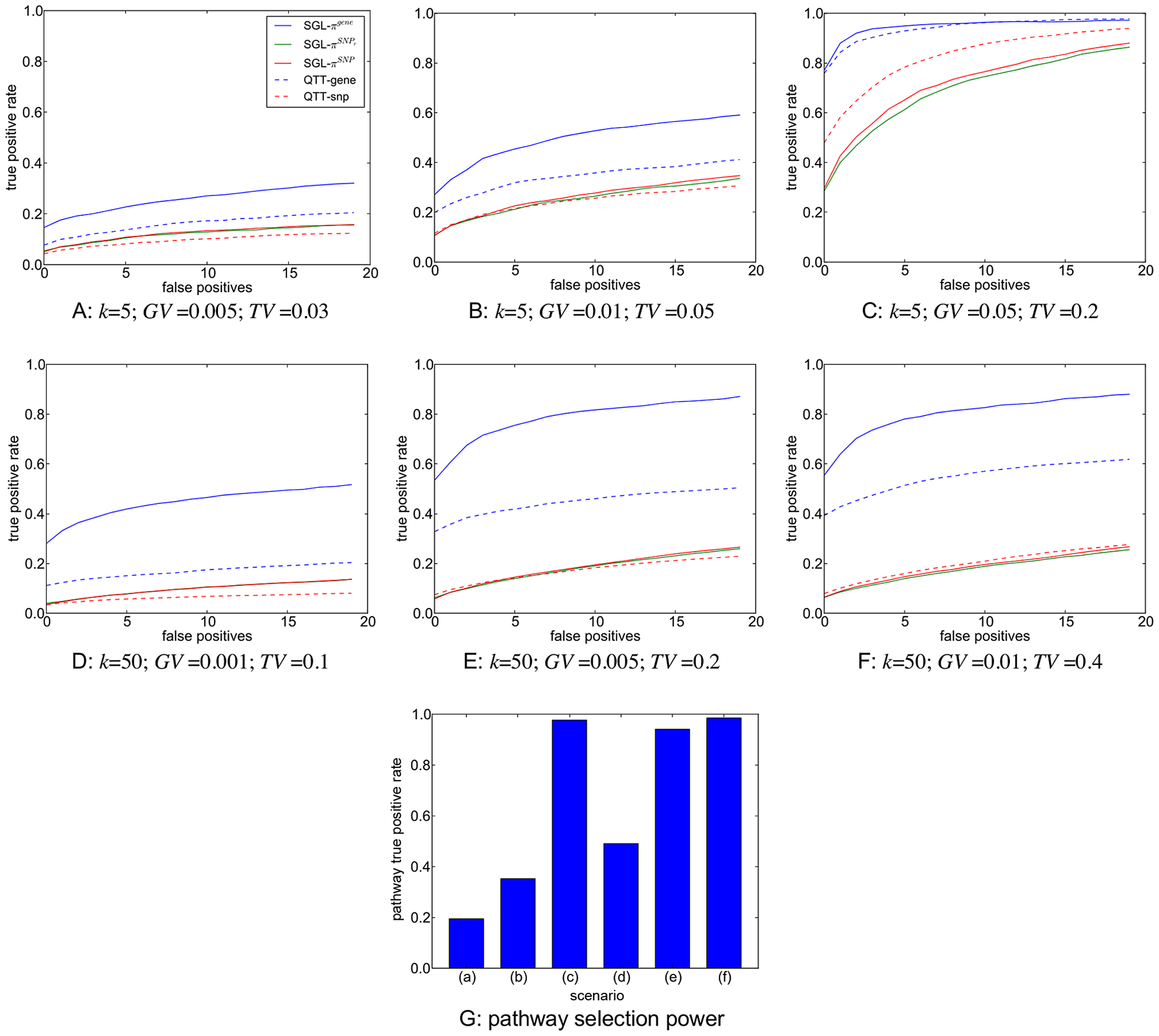 A–F: SNP and gene ranking performance for the six different scenarios described in <em class=&quot;ref&quot;>Table 2</em>.