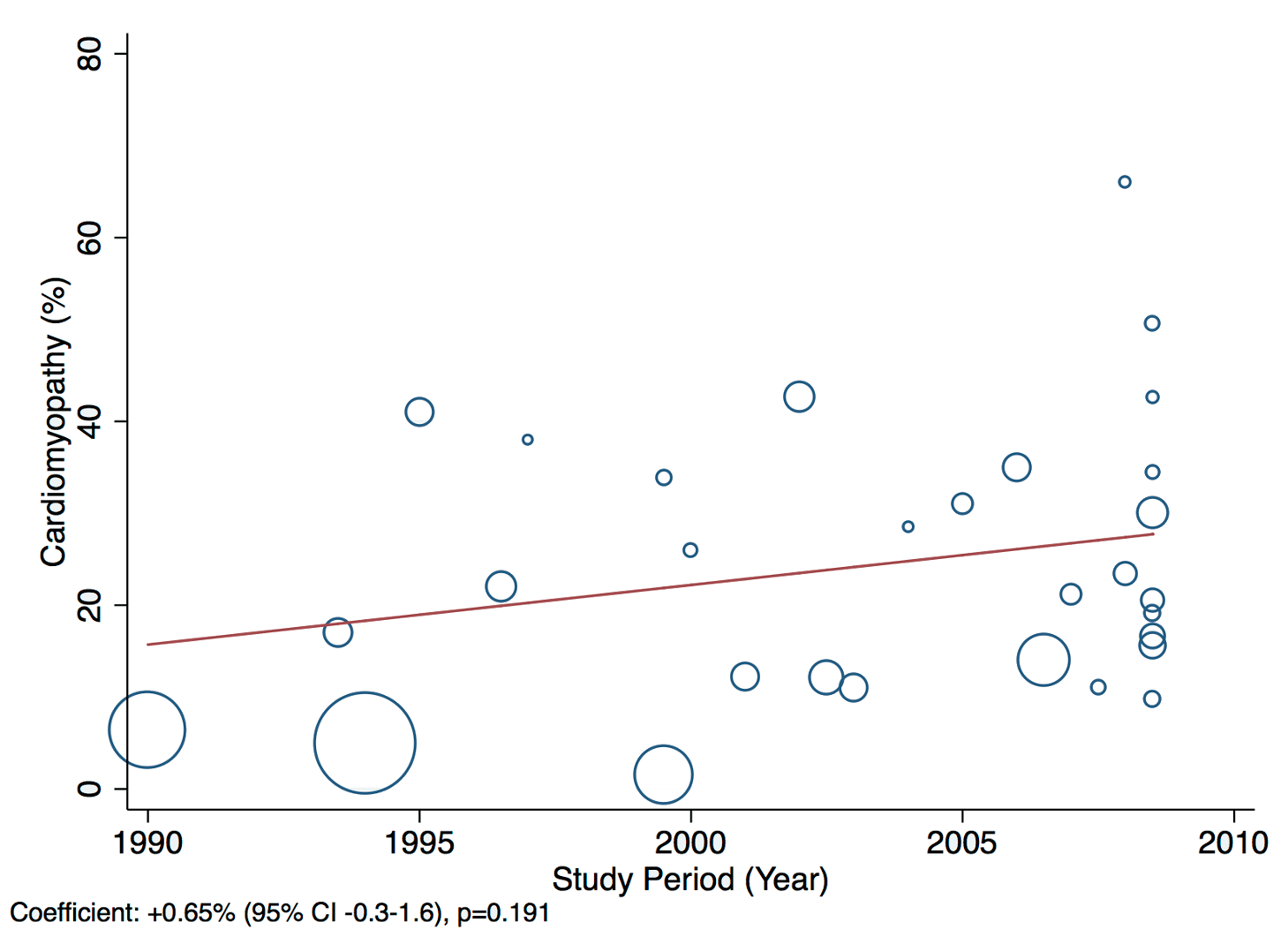 Meta-regression of cardiomyopathies against study period.