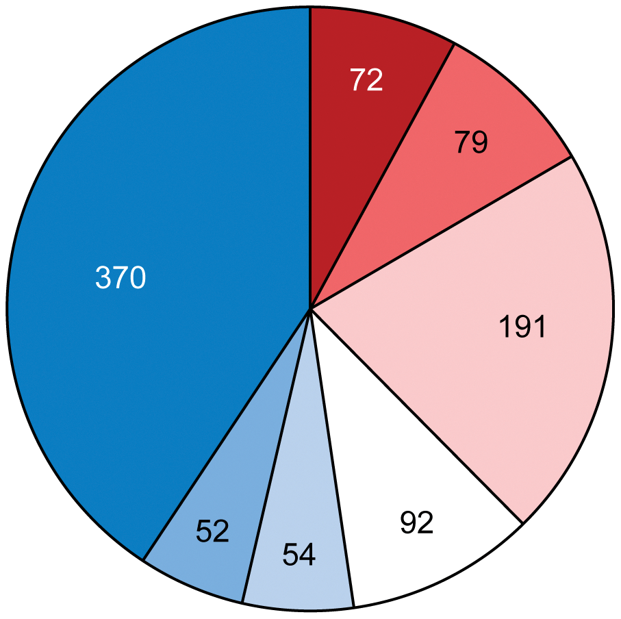 Proportion of ancestral (red) and horizontally transferred (blue) genes involved in adaptation of <i>Azospirillum</i> to the rhizosphere and its interaction with host plants (see <em class=&quot;ref&quot;>Table S7</em> for details).