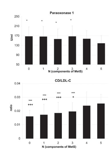 Fig. 1. Activity of Paraoxonase 1 and concentration of Conjugated dienes in precipitated LDL