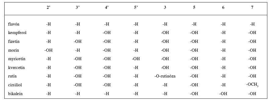 Flavonoidné inhibítory LOX