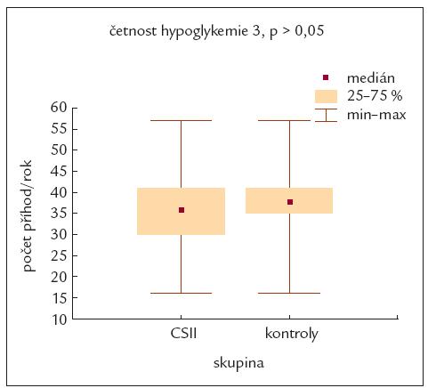 Porovnání všech hypoglykemických příhod mezi pacienty léčenými inzulinovou pumpou a kontrolní skupinou ve 3. roce sledování.