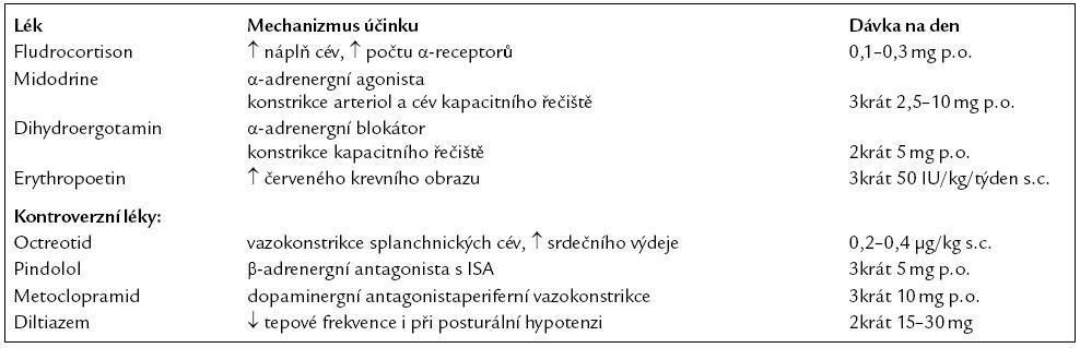 Symptomatická léčba kardiovaskulární autonomní neuropatie. Upraveno podle [67].