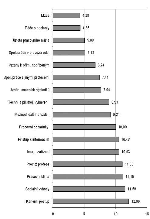 Obr. 1. Pořadí důležitosti faktorů pracovní spokojenosti