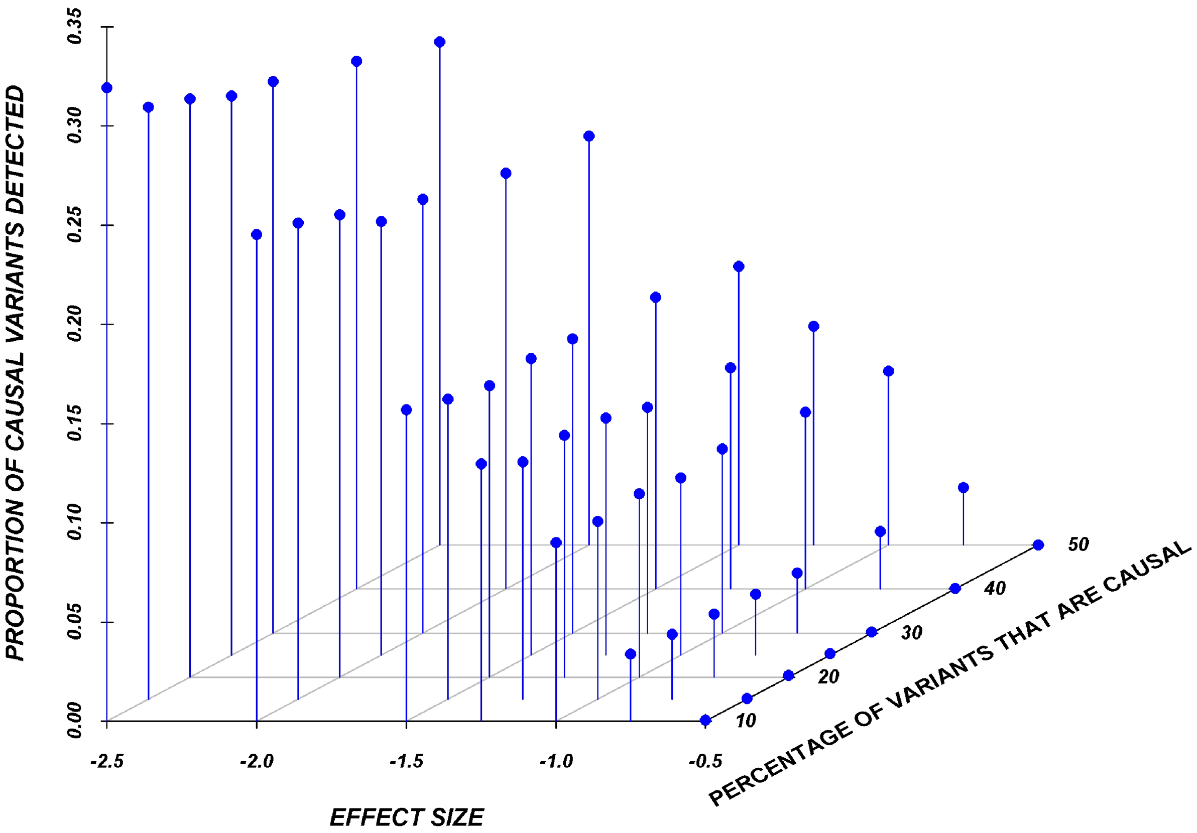 Proportion of causal variants reaching significance as a function of the average effect and proportion of causal variants on average in a gene, employing a SNP-by-SNP analysis.