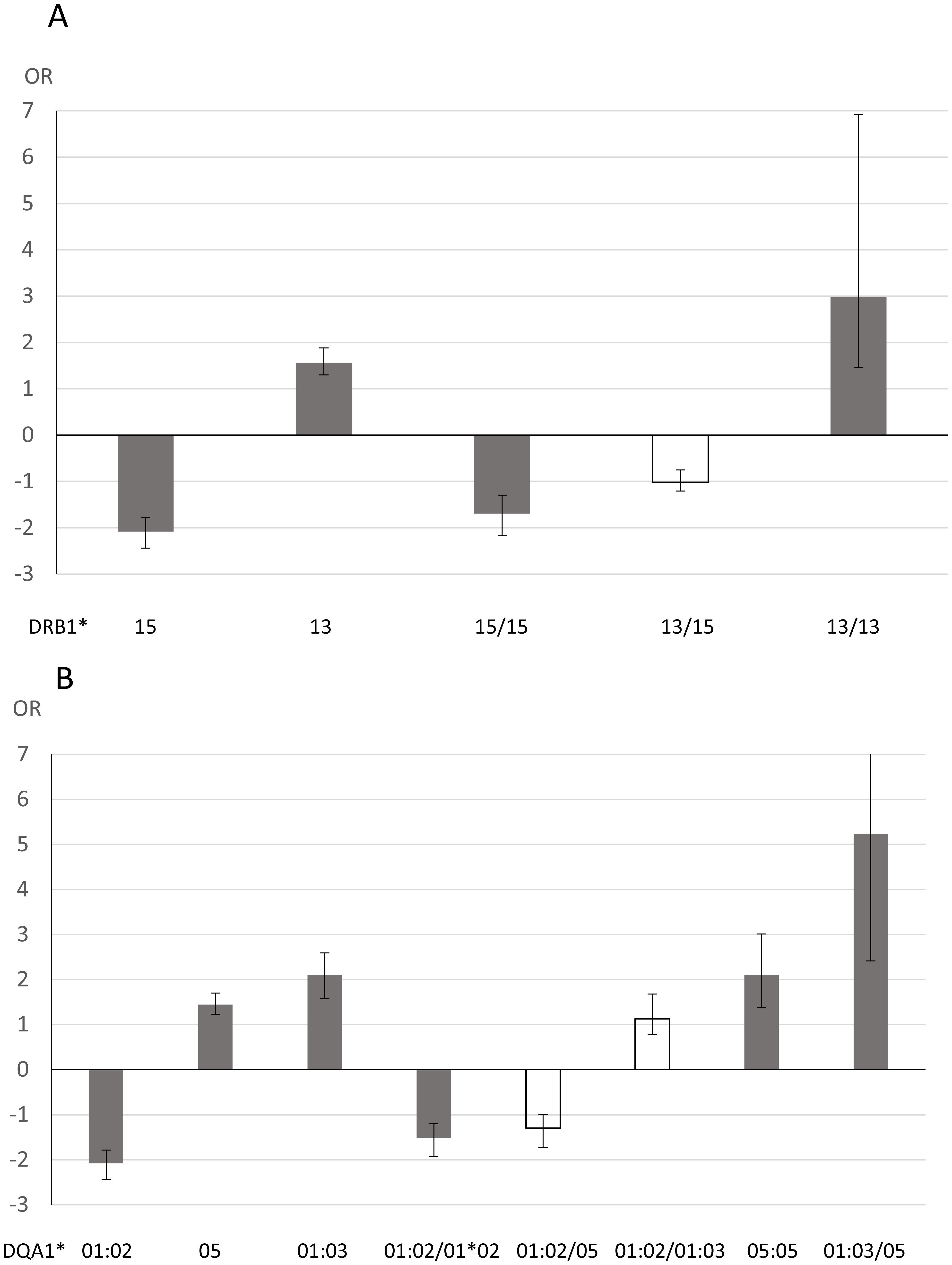 Analysis of association between <i>HLA</i> genotypes and anti-JCV antibody status in joint analysis of Swedish controls, Scandinavian and German MS patients.