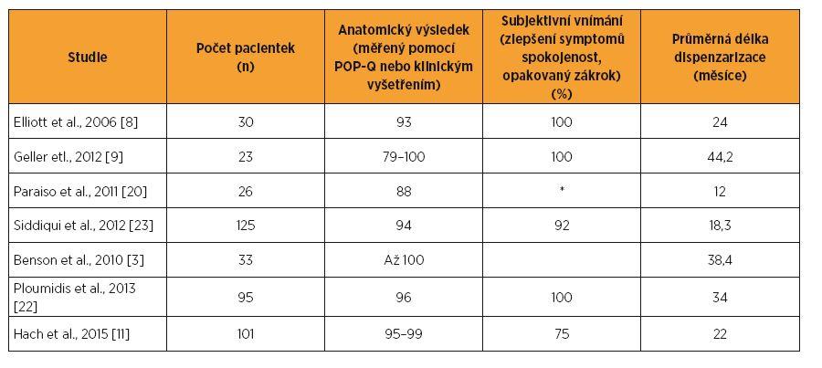 Chirurgické výsledky robotické sakrokolpopexe při dlouhodobé dispenzarizaci (nejméně  1 rok)