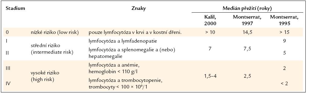 Klinická klasifikace B-CLL, kterou publikoval Rai, a medián přežití pacientů v těchto stadiích dle dvou studií.