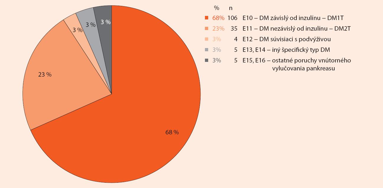 Percentuálne zastúpenie diabetických pacientov metabolickej jednotky podľa MKCH-klasifikácie