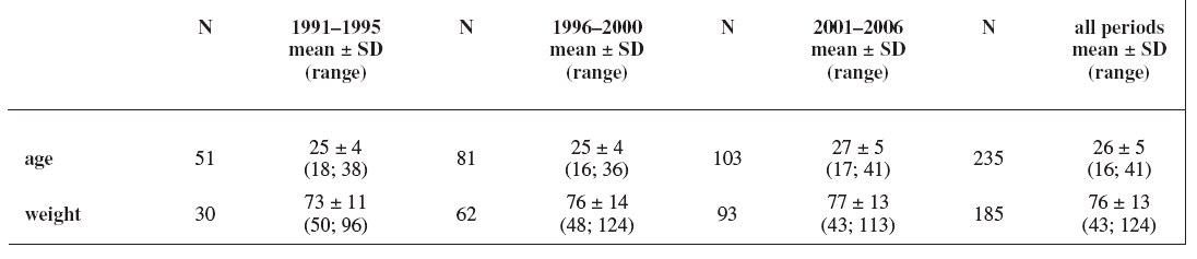 Characteristics of the cohort: maternal age (years) and weight (kg); weight has not been recorded in all cases