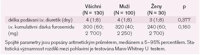 Léčba za hospitalizace – spojité parametry.