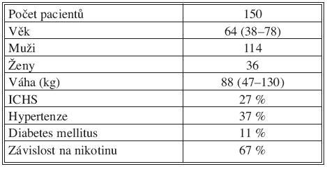 Soubor pacientů Tab. 2. Patient group