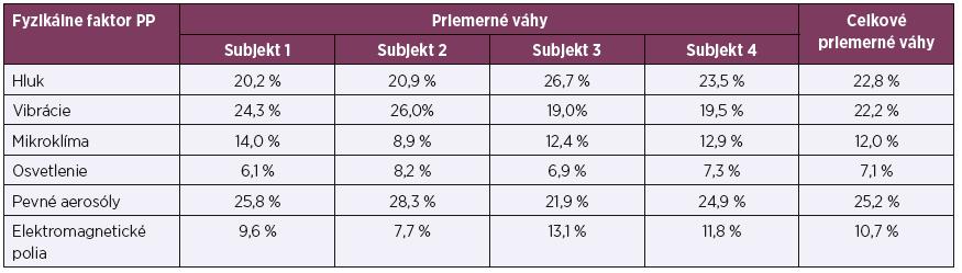 Priemerné váhy negatívneho vplyvu fyzikálnych faktorov pracovného prostredia