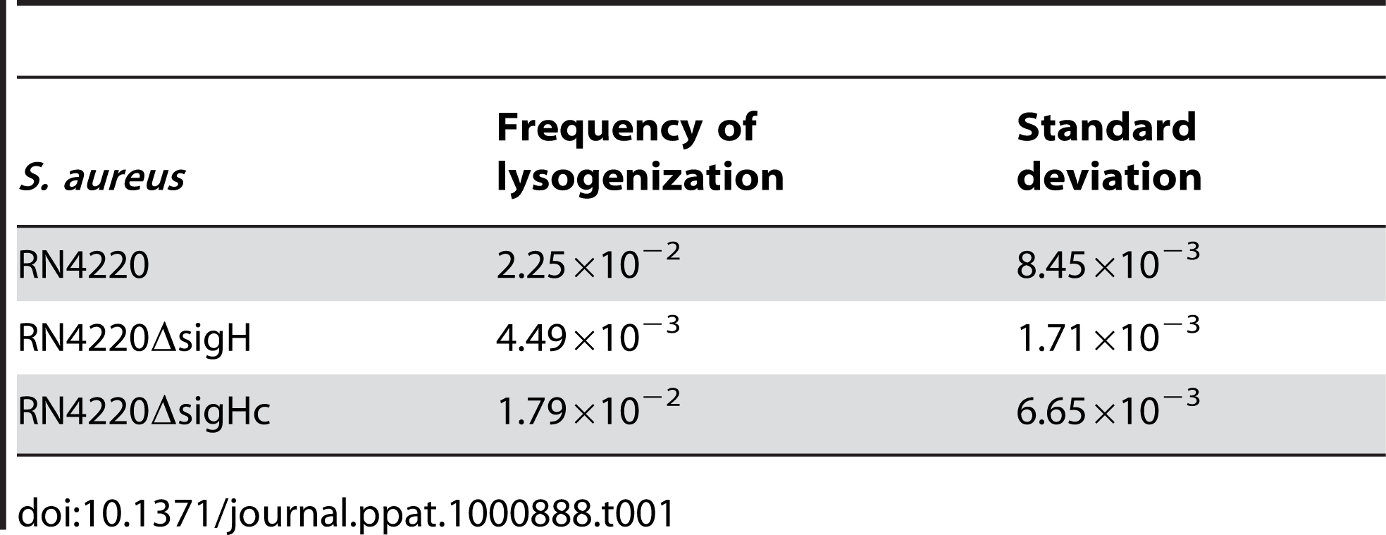 Frequencies of lysogenization of <i>S. aureus</i> by Ф11 at the multiplicity of about 100.