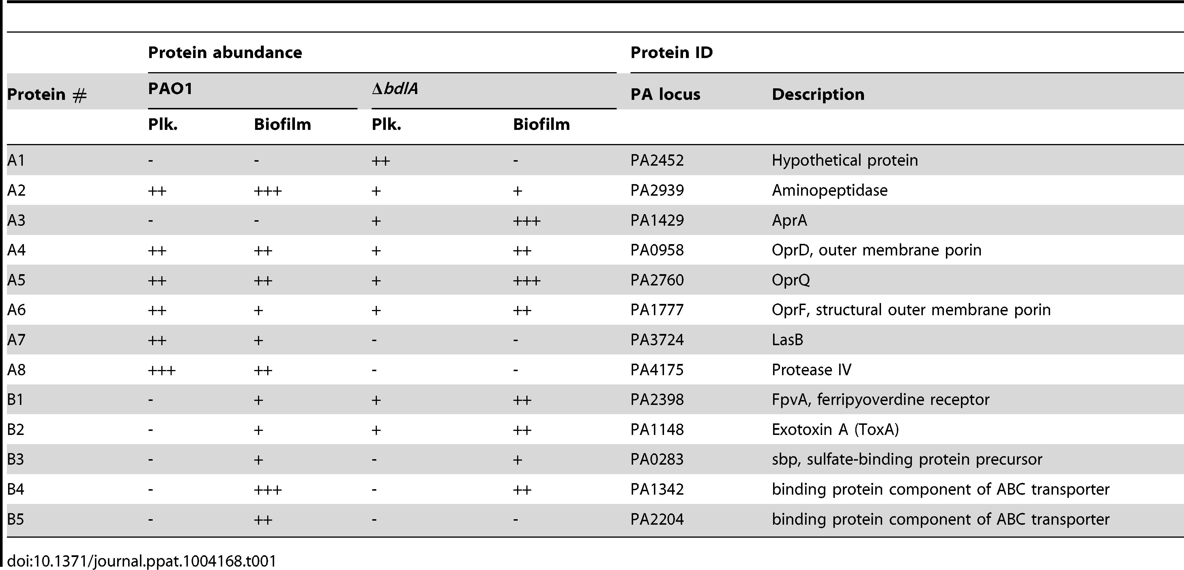 Identification of proteins present in supernatants.