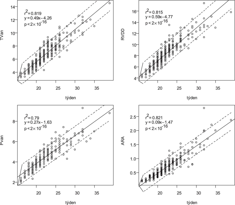 Lineární regresní závislost mezi parametry pravého srdce a týdnem gravidity (r2 – koeficient determinace, y=ax+b – výsledný regresní model, p – pravděpodobnost chybného zamínutí nulové hypotézy, tj. hladina významnosti, TVan – anulus trojcípé chlopně v mm, RVDD – diastolický rozměr pravé komory ze 4CH projekce v mm, PVan – anulus chlopně plicnice v mm, ARA – plocha pravé síně v cm/2, týden – týden gravidity)