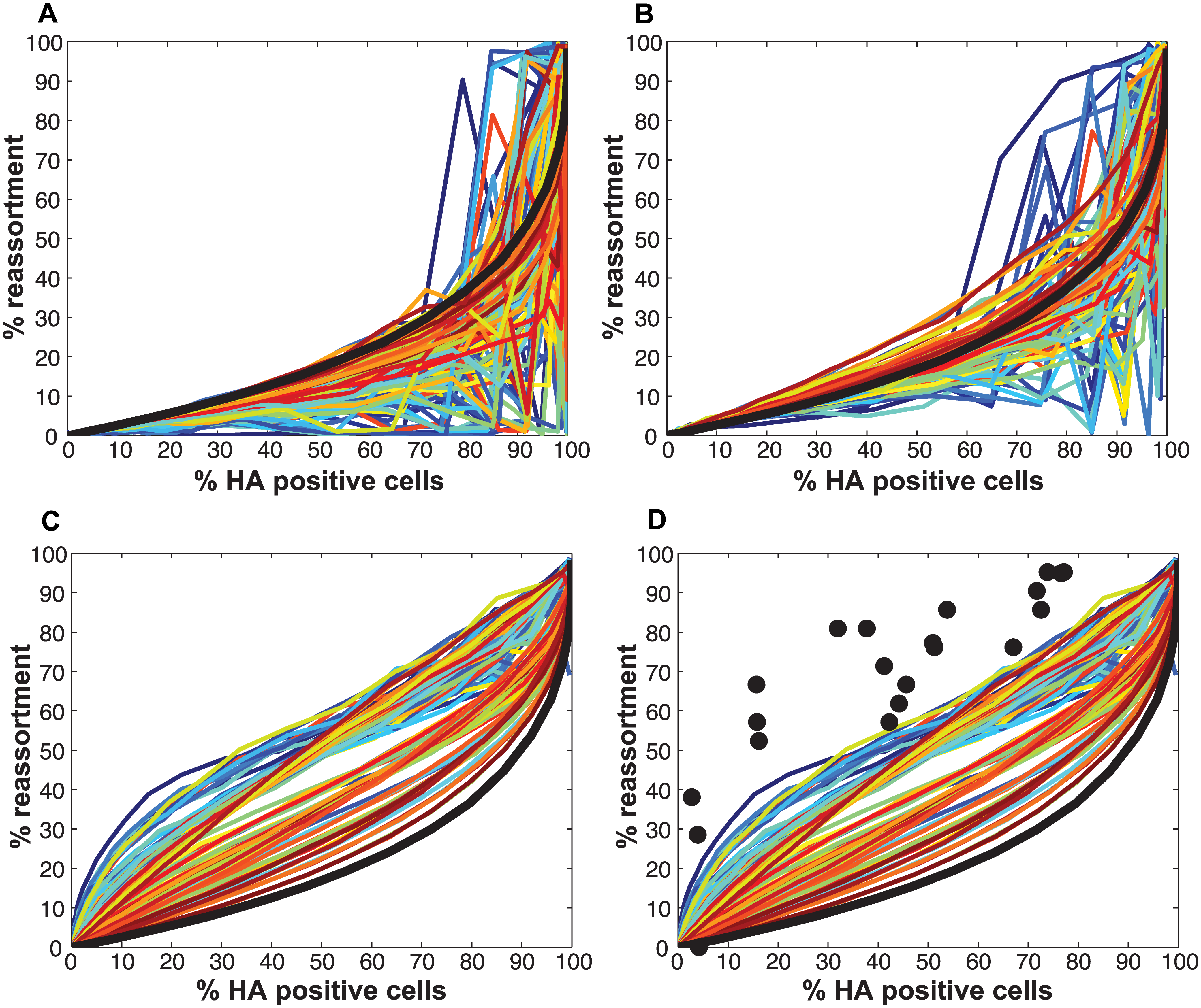 Impact on % reassortment of introducing defective interfering particles into the model.