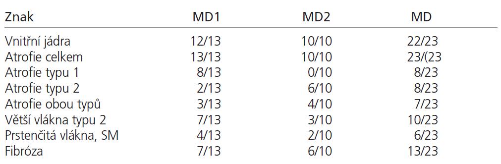 Tab. 1b. frekvence histopatologických parametrů.