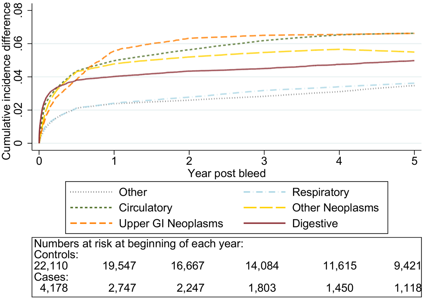 Excess cumulative incidence function for each cause of death following non-variceal bleeding 70–79 y.