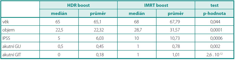 Charakteristika souboru a statistické zpracování Table 1. Patient characteristics and statistical analysis