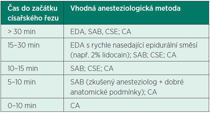 Volba anesteziologické techniky podle časového faktoru u rodičky bez již zavedeného epidurálního katétru