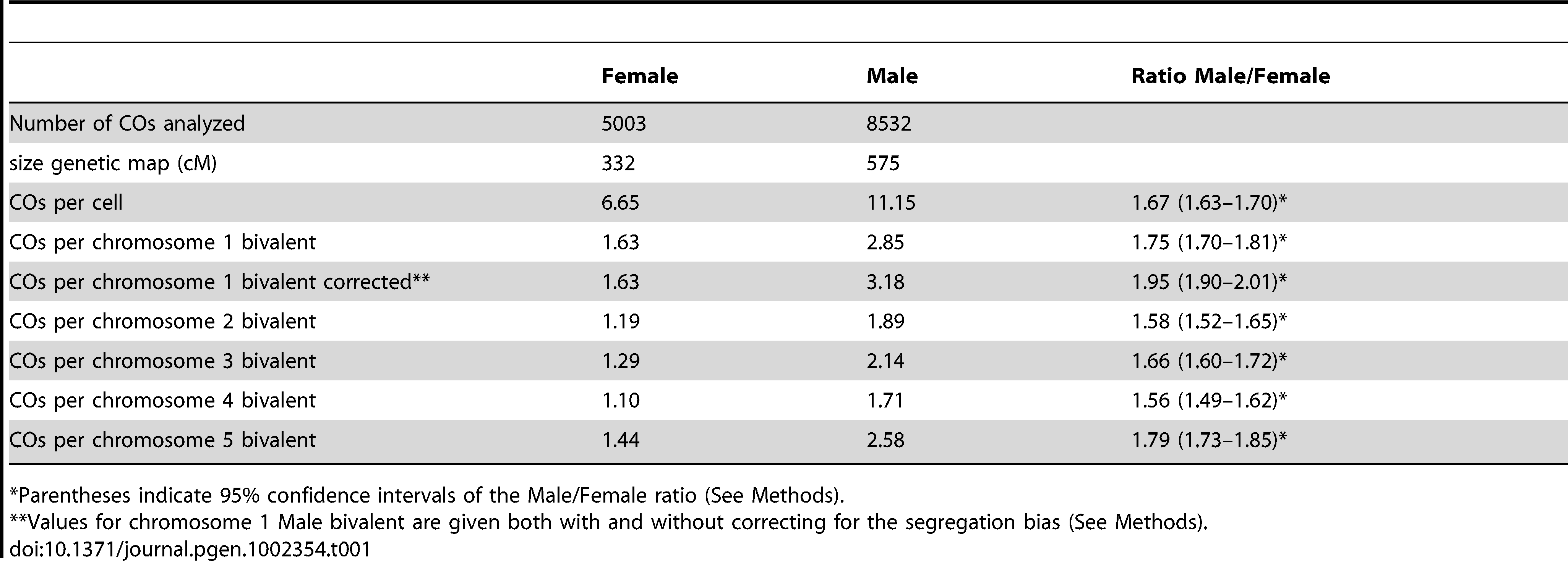 Comparison between male and female population.
