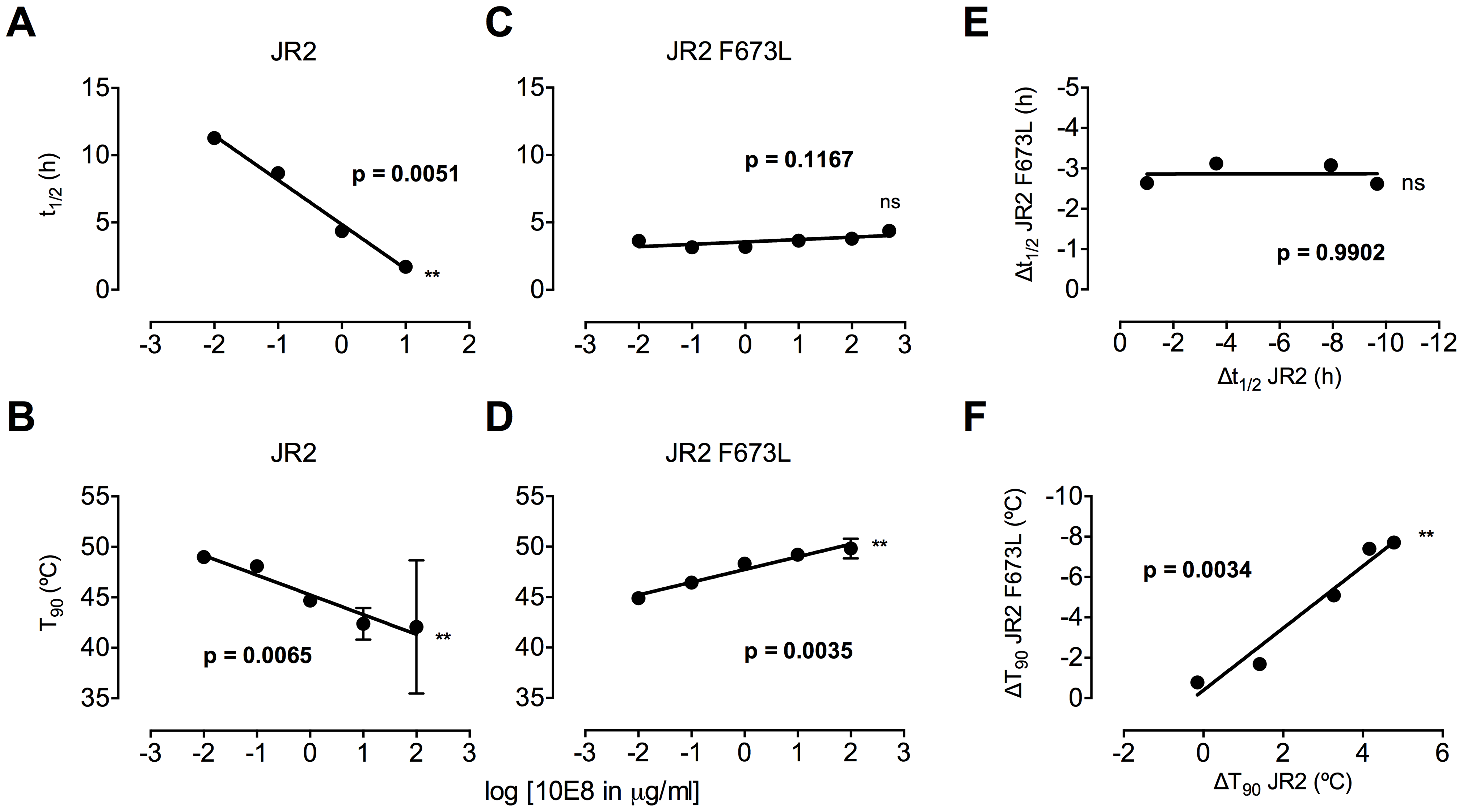 Enhancement by 10E8 of the functional stability of MPER mutant F673L and corresponding diminution of functional stability of wild type HIV-1 Env.