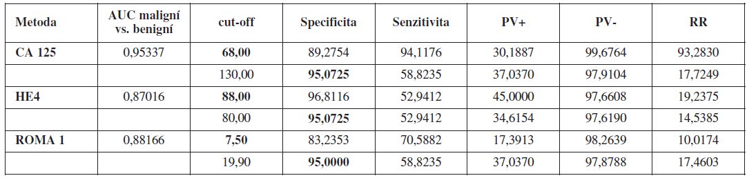 Ženy před menopauzou (cut-off FSH <40 IU/l), maligní vs. benigní