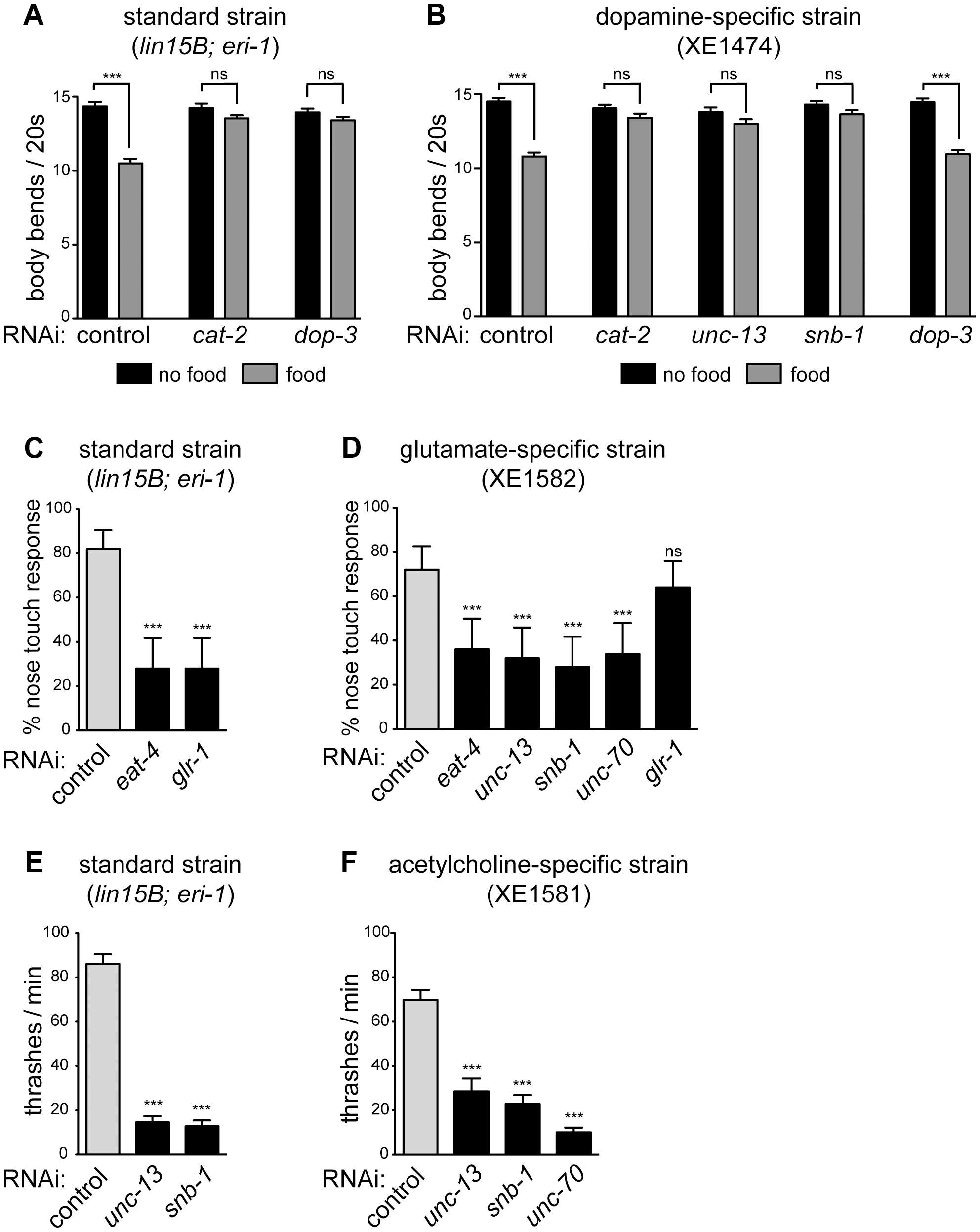Specific gene knockdown in dopamine, glutamate, and acetylcholine neurons in response to feeding RNAi.
