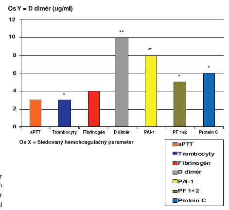 Súhrnná analýza jednotlivých sledovaných hemokoagulačných parametrov  Graph 5. Pooled analysis of individual hemocoagulation parametres assessed