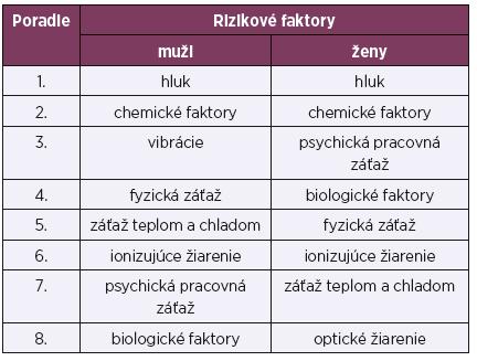 Poradie vystavenia rizikovým faktorom podľa pohlavia, SR, rok 2016