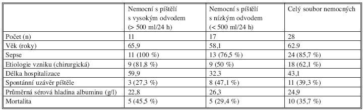 Srovnání patofyziologie píštělí s vysokým a nízkým odvodem Tab. 3. Comparison of pathophysiology of fistules with high and low secretion