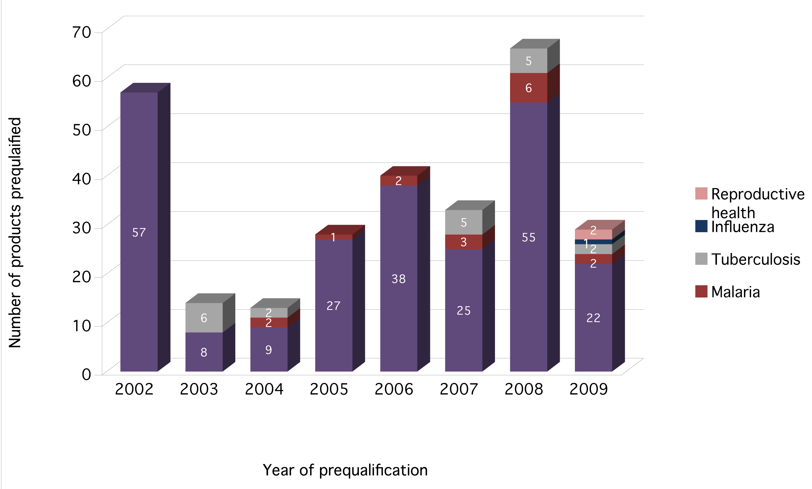 "WHO prequalified drugs by disease <em class=""ref"">[<b>7</b>]</em>."