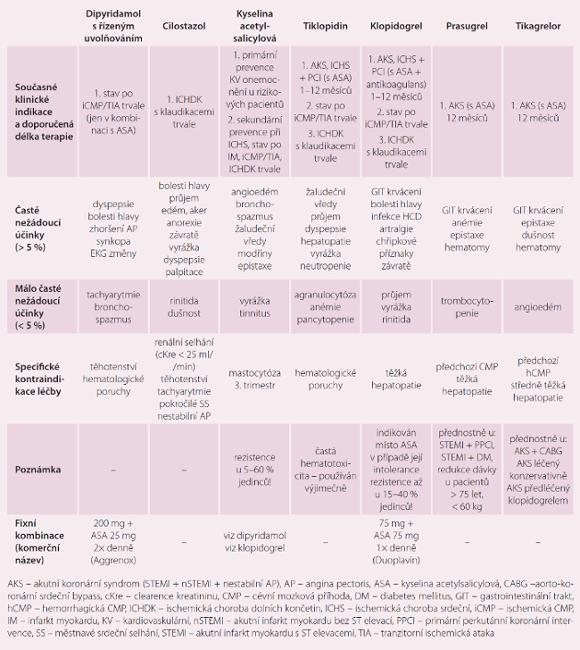 Indikace a kontraindikace léčby dostupnými protidestičkovými léky.