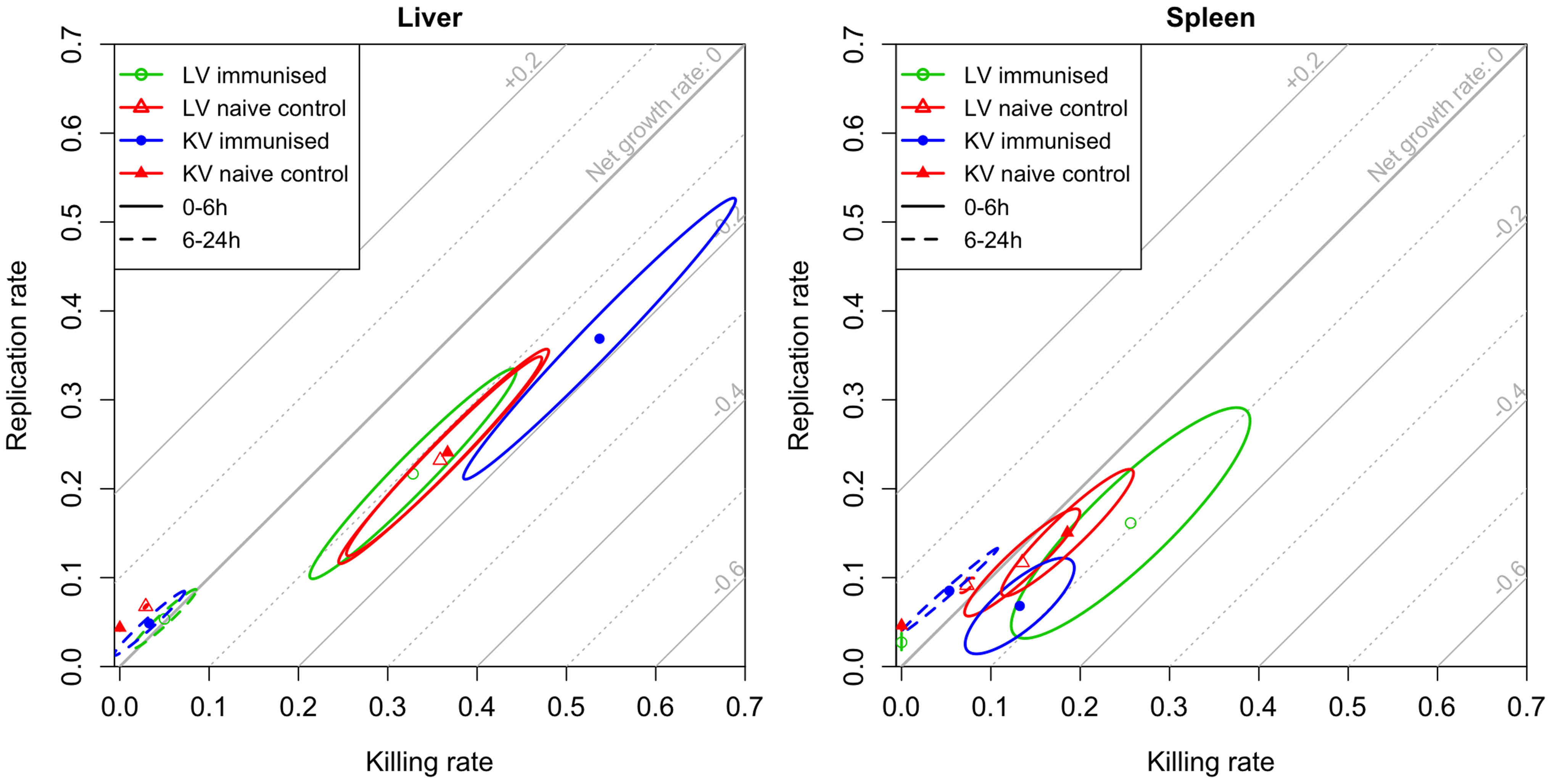 Model estimates for rates of bacterial replication and killing.