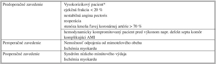 Indikácie IABK na  Kardiochirurgickej klinike LF UK a FN v Hradci Králové Tab. 2. Indications for IABP at the Department of Cardiac Surgery, Charles University, Faculty of Medicine in Hradec Králové, University hospital Hradec Králové