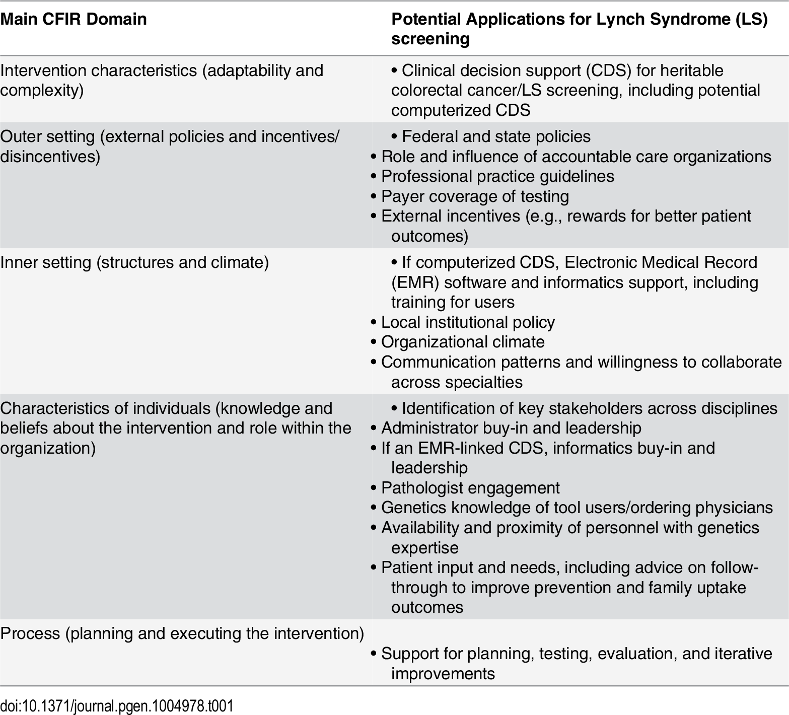 Consolidated Framework for Implementation Research (CFIR) domains and Lynch Syndrome screening implementation.