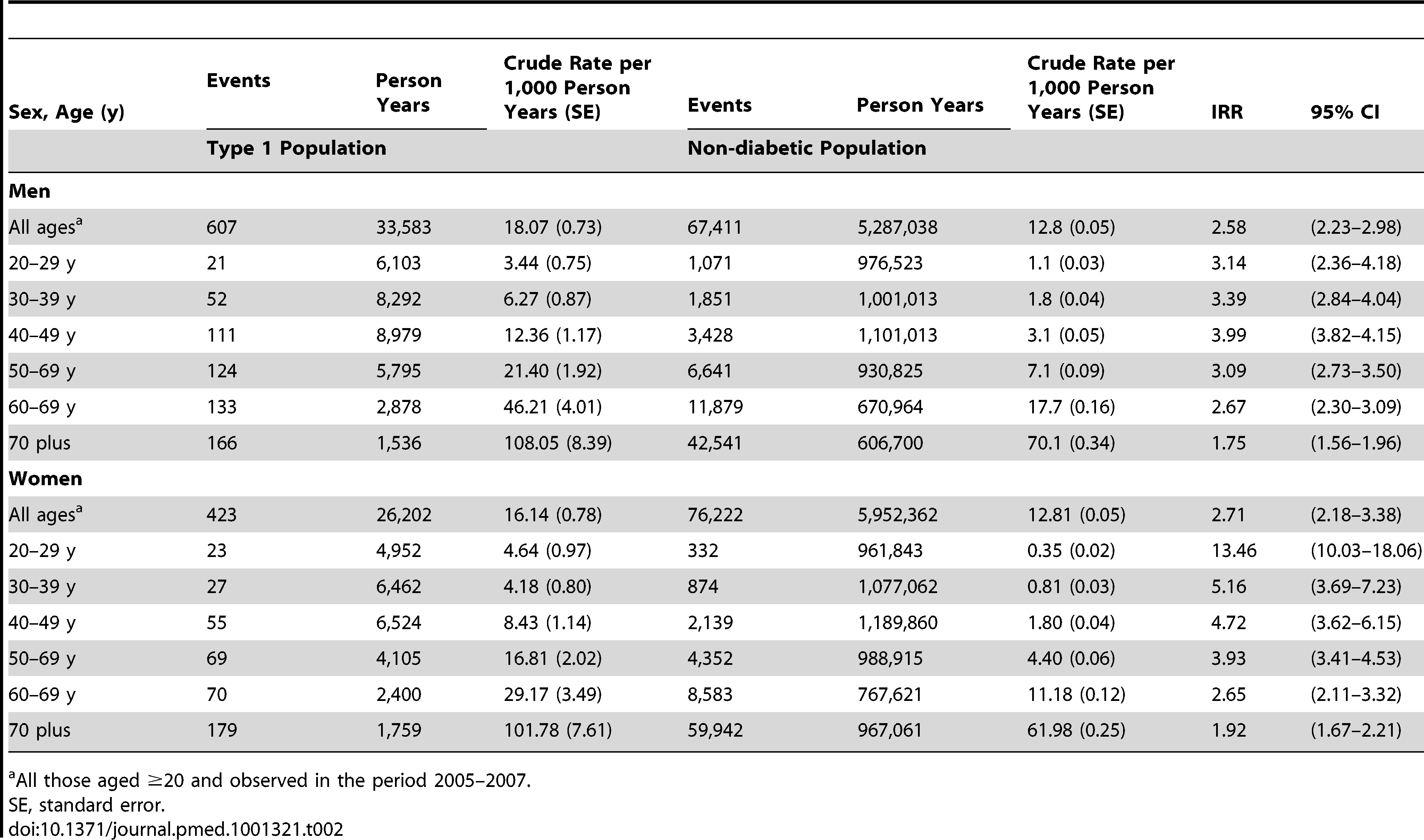 Incidence rates and IRRs for total mortality in those with type 1 diabetes compared with the non-diabetic population.