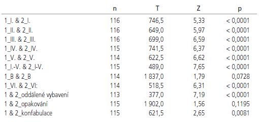 Wilcoxonův párový test pro závislé výběry mezi vyšetřením po zákroku a po roce.