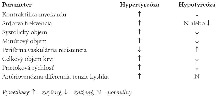 Základné hemodynamické zmeny pri hypotyróze a hypertyreóze.