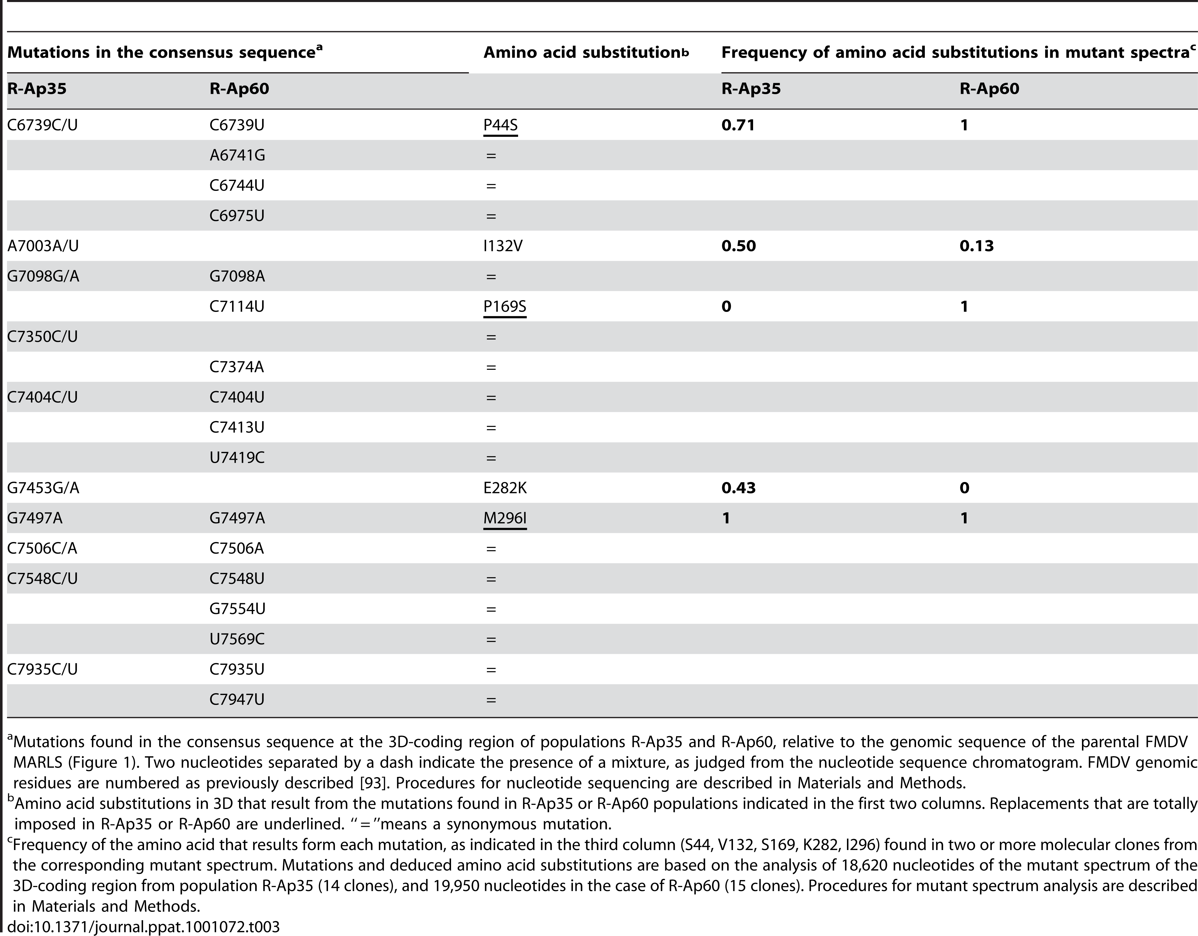 Consensus sequence and mutant spectrum composition of the 3D-coding region of FMDV R-Ap35 and R-Ap60, and deduced amino acid substitutions.