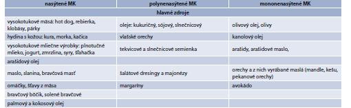 Tab. 15.15   Hlavné zdroje nasýtených, polynenasýtených a mononenasýtených mastných kyselín