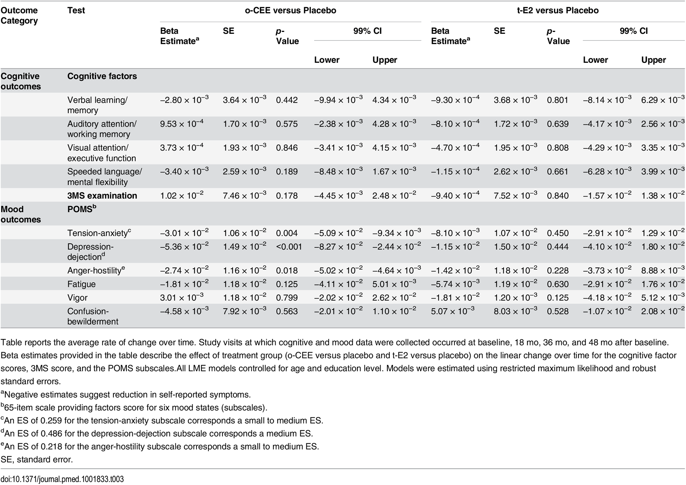 Treatment efficacy: beta estimates and confidence intervals for cognitive factor scores and affective scores across treatment duration.