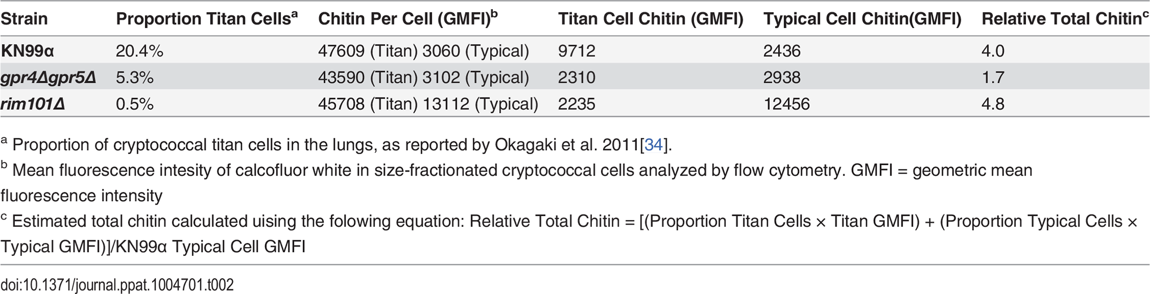 Differences in total chitin due to cell morphology.