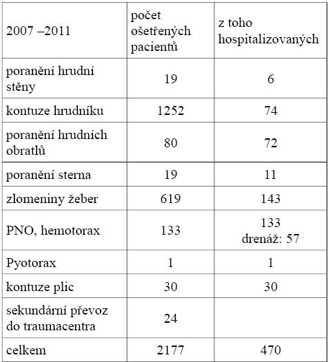 Soubor pacientů s traumatem hrudníku od roku 2007 do roku 2011