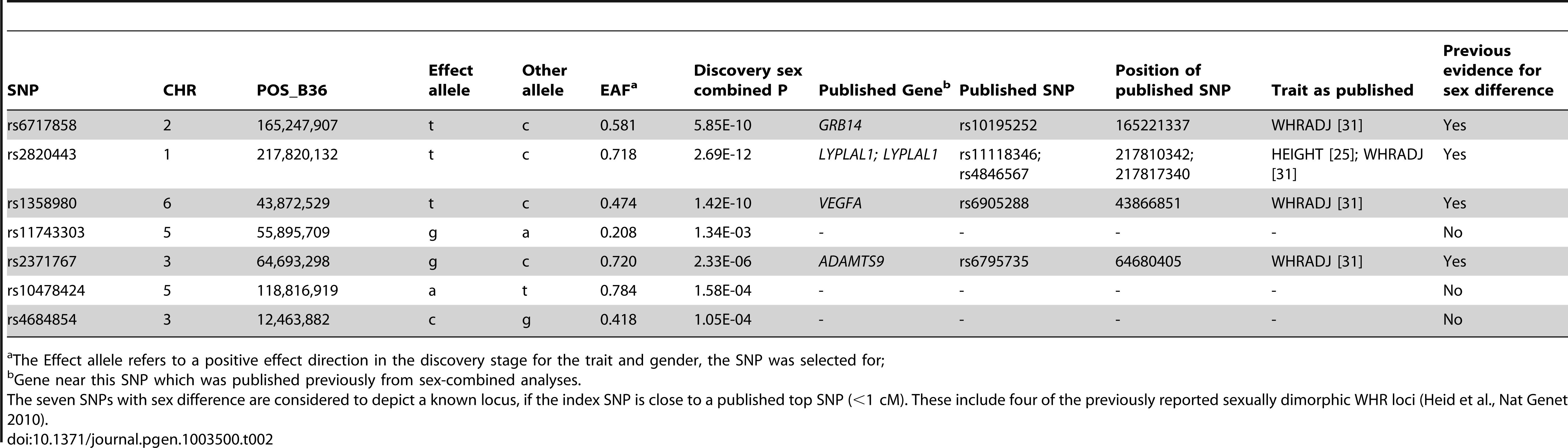 Seven identified SNPs compared to previously published loci.