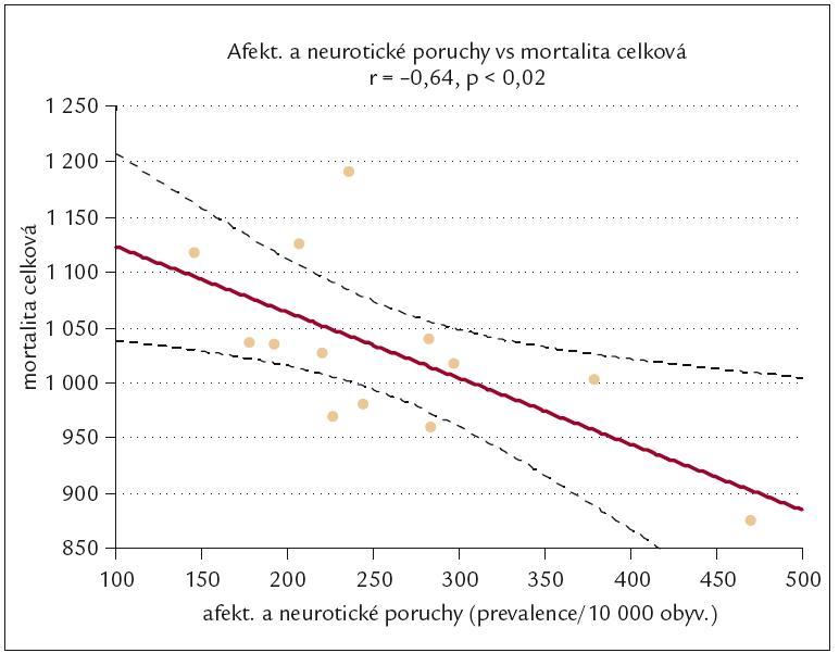 Vztah mezi prevalencí afektivních a neurotických prouch a celkovou mortalitou mužů v krajích ČR v roce 2007.