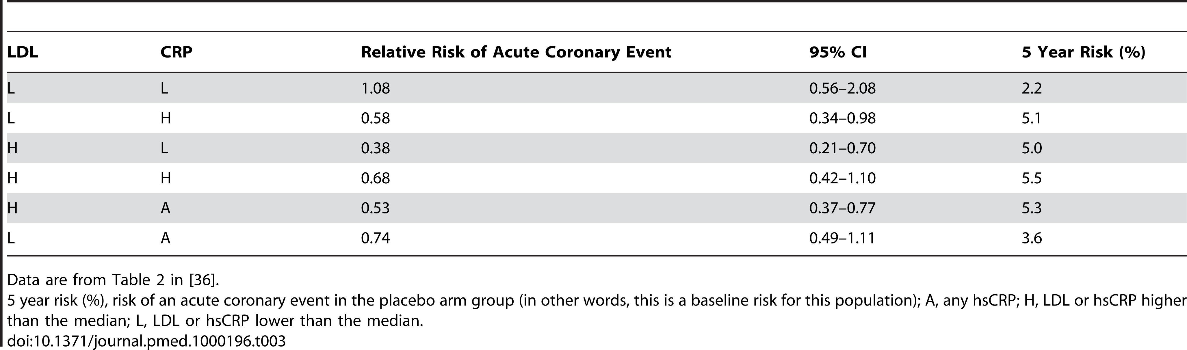 AFCAPS/TexCAPS acute coronary disease results - Relative risks (and 95% CIs) associated with lovastatin therapy, according to baseline lipid and C-reactive protein levels.