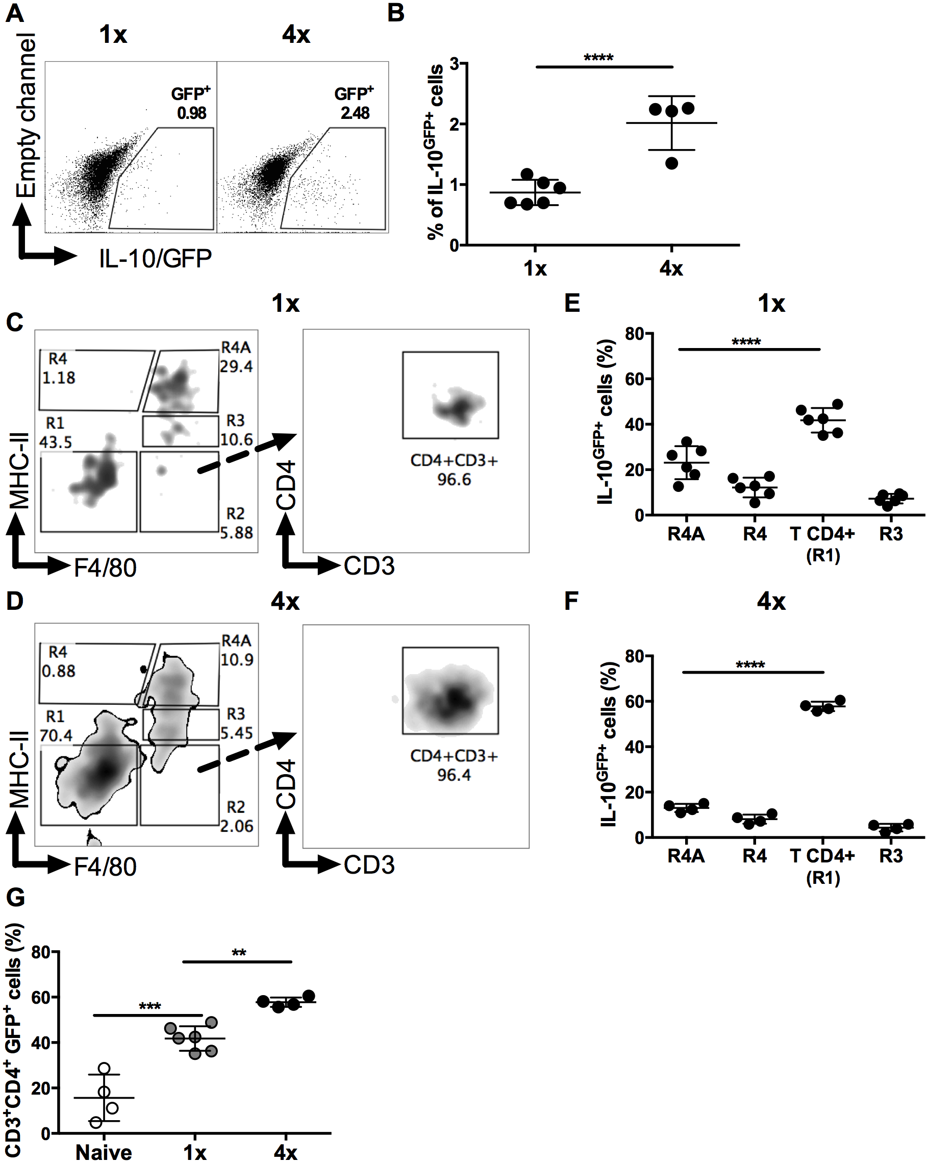 CD4<sup>+</sup> T cells are the predominant source of IL-10 in DEC.