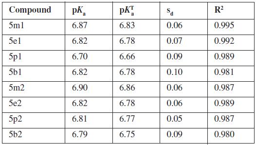 Dissociation constants (pK<sub>a</sub>), thermodynamic dissociation constants (pK<sub>α</sub><sup>T</sup>, standard deviations (s<sub>d</sub>) and coefficients of determination (R<sup>2</sup>)